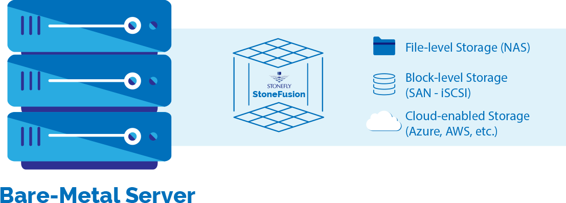 STONEFUSION for Bare-Metal Appliance