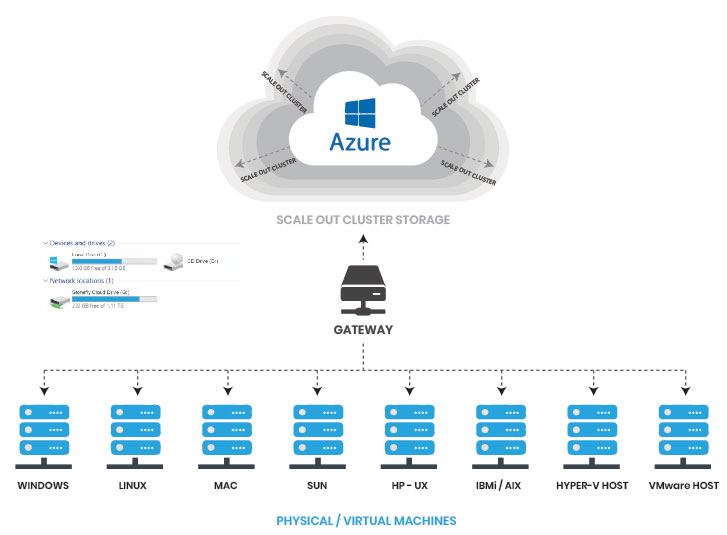 Cloud Storage for Microsoft Azure 10