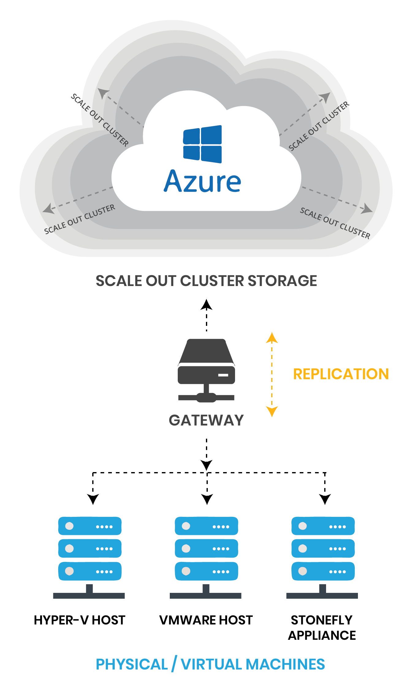 Cloud Storage for Microsoft Azure 11
