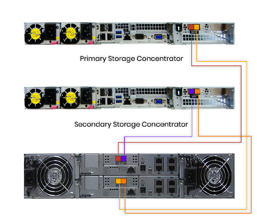 Integrated Storage Appliance 24