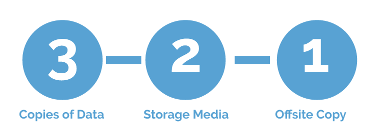 Best Use-Case of Enterprise Cloud Storage Technology 2