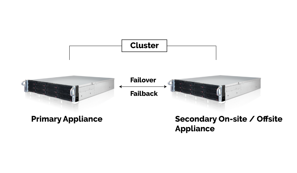 DR365U™ - Universal Backup and Disaster Recovery Appliance 11