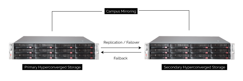 (uss) Hyperconverged Appliance - Exceptional Simplified IT 19