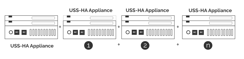 (uss) Hyperconverged Appliance - Exceptional Simplified IT 67