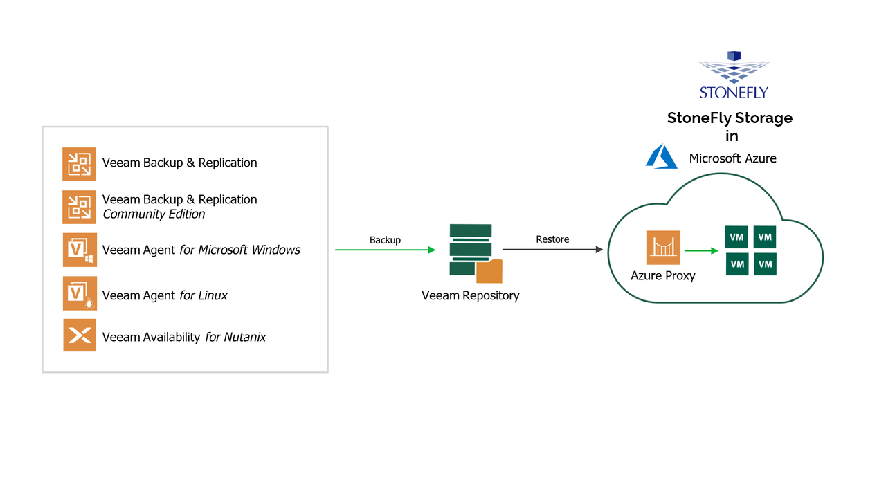 veeam cloud connect backup to azure 10