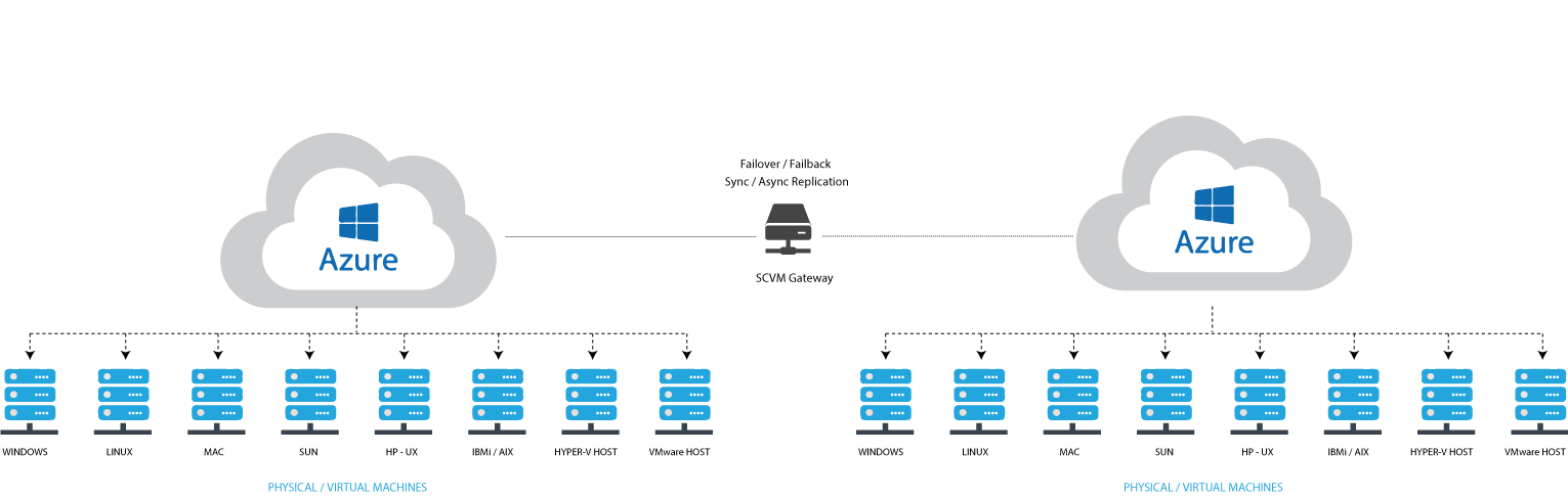 Cloud Storage for Microsoft Azure 12