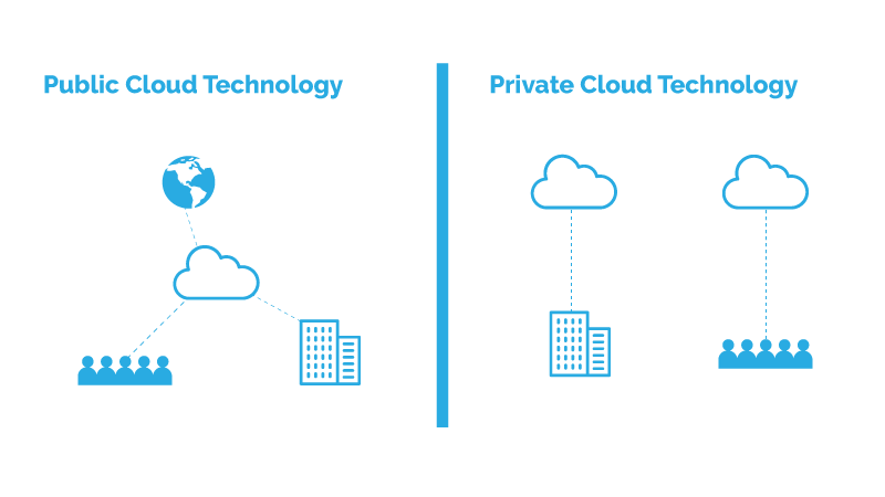 Public versus Private: Which Cloud is Best for Enterprise Backups? 1