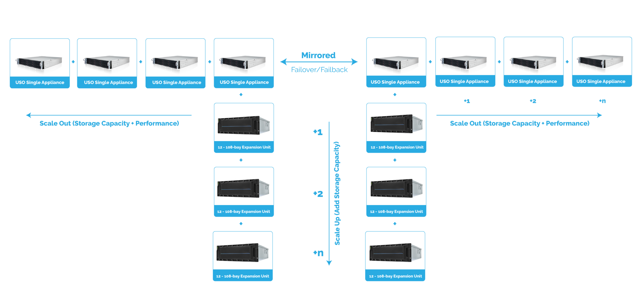 Data Center Hardware Overview: Dual Node Shared Nothing 5