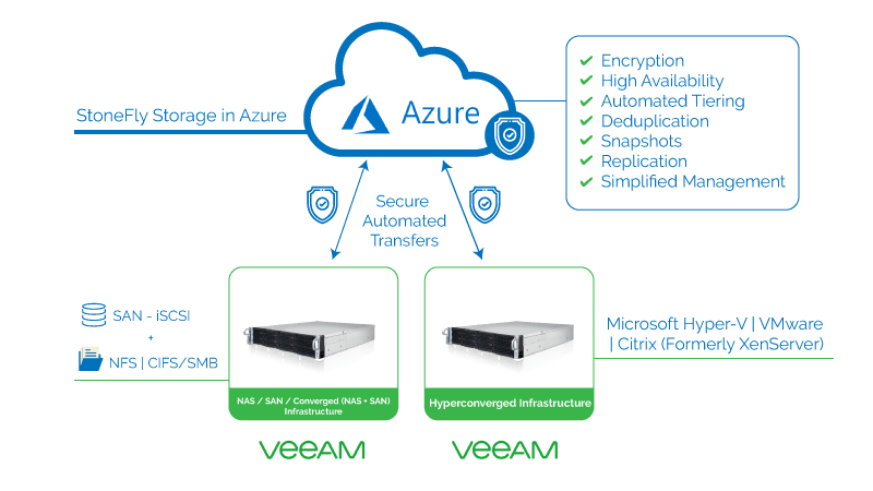 veeam cloud connect backup to azure 4