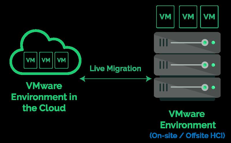cloud archive Storage