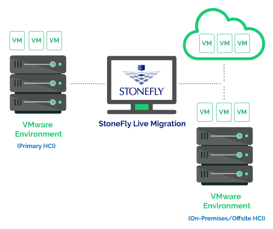 StoneFly Live Migration - Virtual Machine Migration Software 2