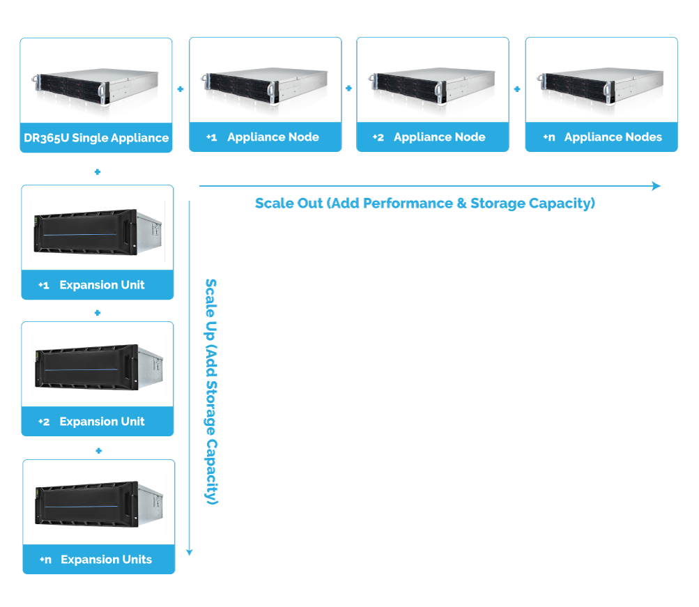 DR365U™ - Universal Backup and Disaster Recovery Appliance 10