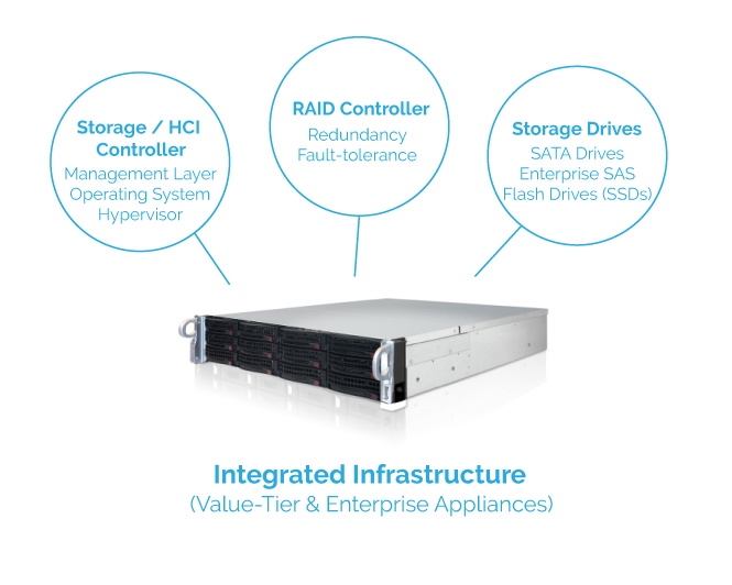 Data Center Hardware Overview: Integrated Appliance 1