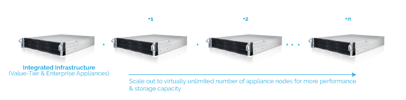 Data Center Hardware Overview: Integrated Appliance 6