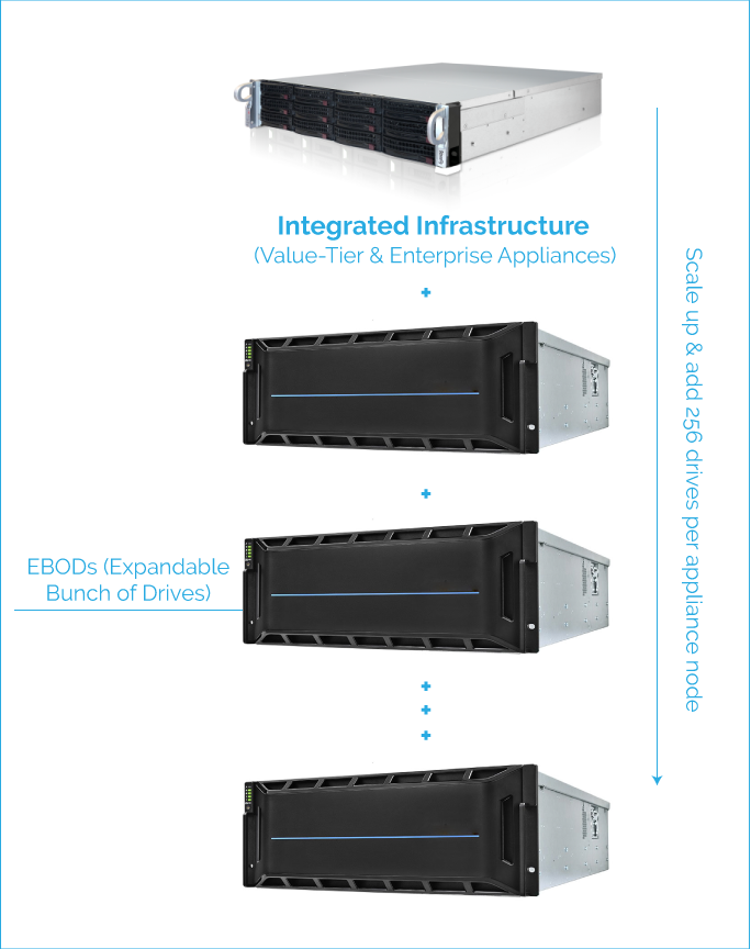 Data Center Hardware Overview: Integrated Appliance 5