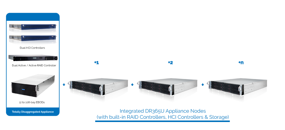 DR365U™ - Universal Backup and Disaster Recovery Appliance 27