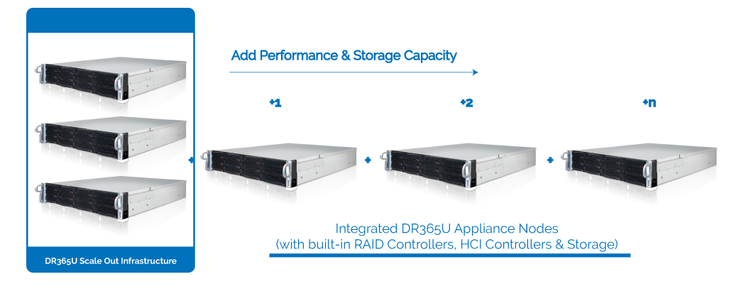 DR365U™ - Universal Backup and Disaster Recovery Appliance 17
