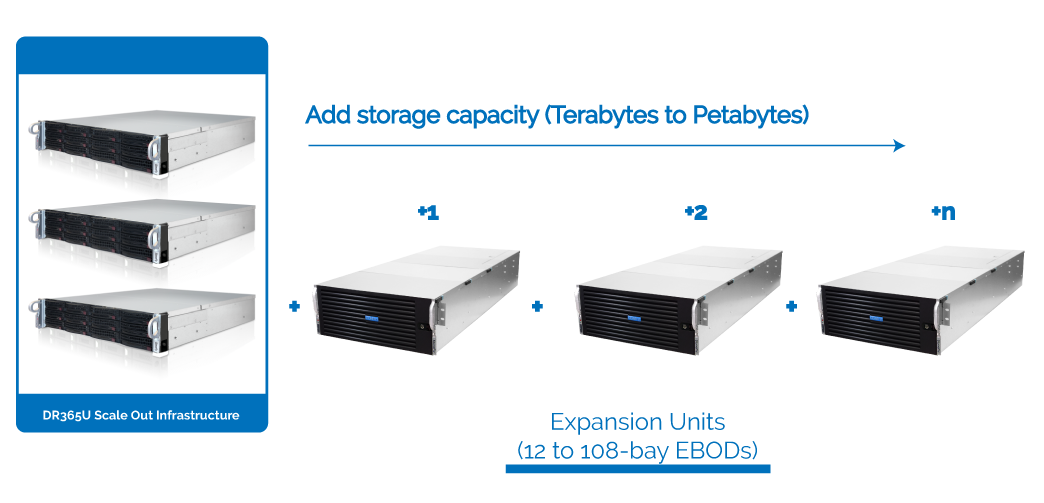 DR365U™ - Universal Backup and Disaster Recovery Appliance 16