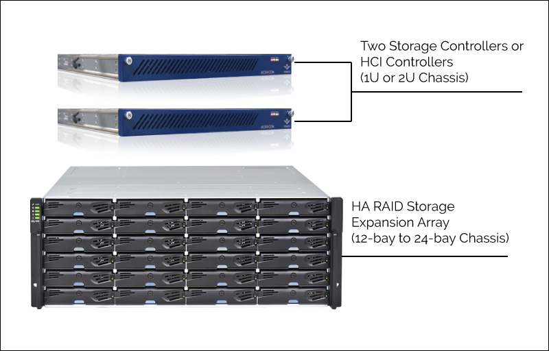 Data Center Hardware Overview: Disaggregated HA Appliances 1