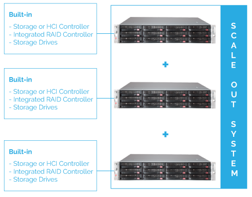 Data Center Hardware Overview: Scale Out Appliances 1