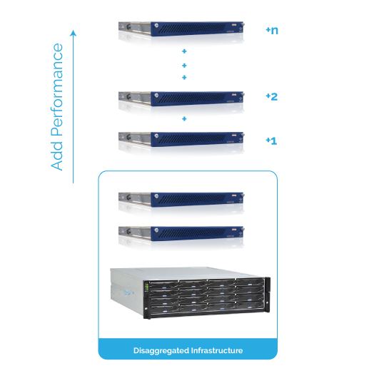 Data Center Hardware Overview: Disaggregated HA Appliances 7