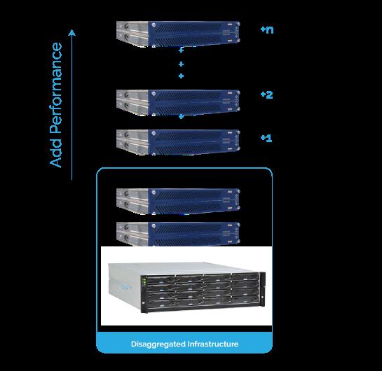 Data Center Hardware Overview: Disaggregated HA Appliances 7