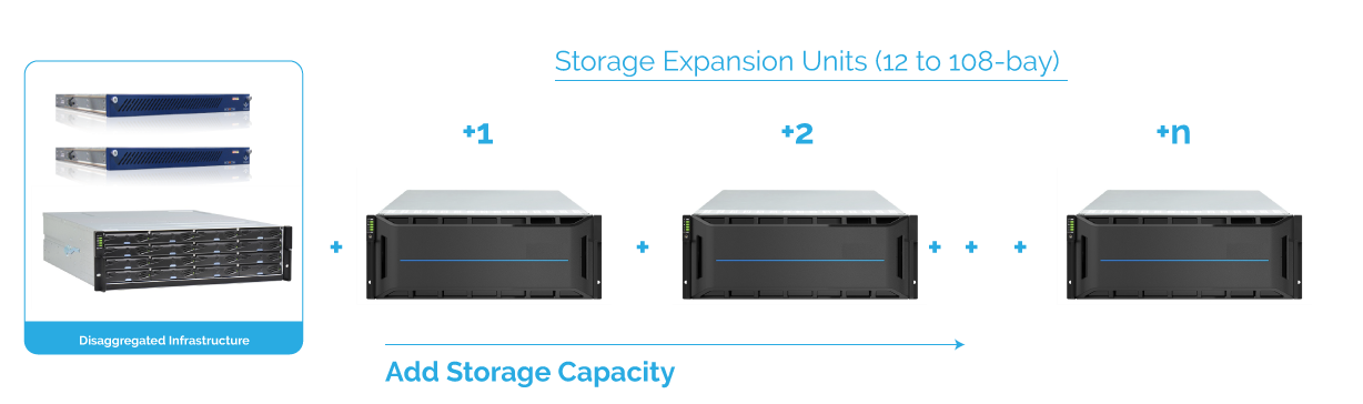Data Center Hardware Overview: Disaggregated HA Appliances 8