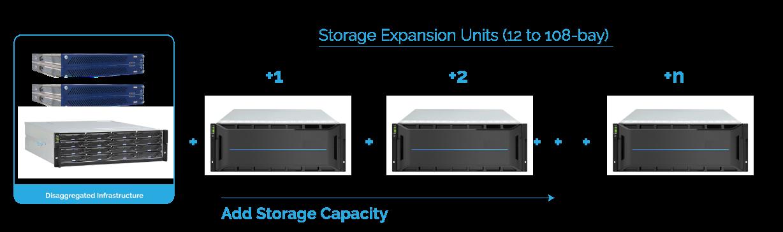 Data Center Hardware Overview: Disaggregated HA Appliances 8