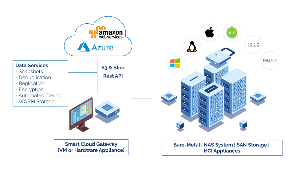 Backup and Archiving with the Smart Cloud Gateway 4