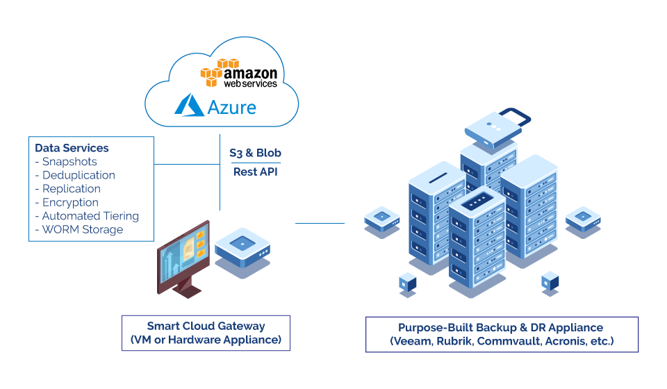 Backup and Archiving with the Smart Cloud Gateway 3