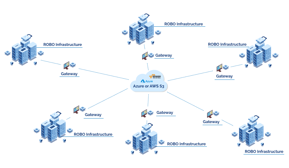 Smart Cloud Gateway