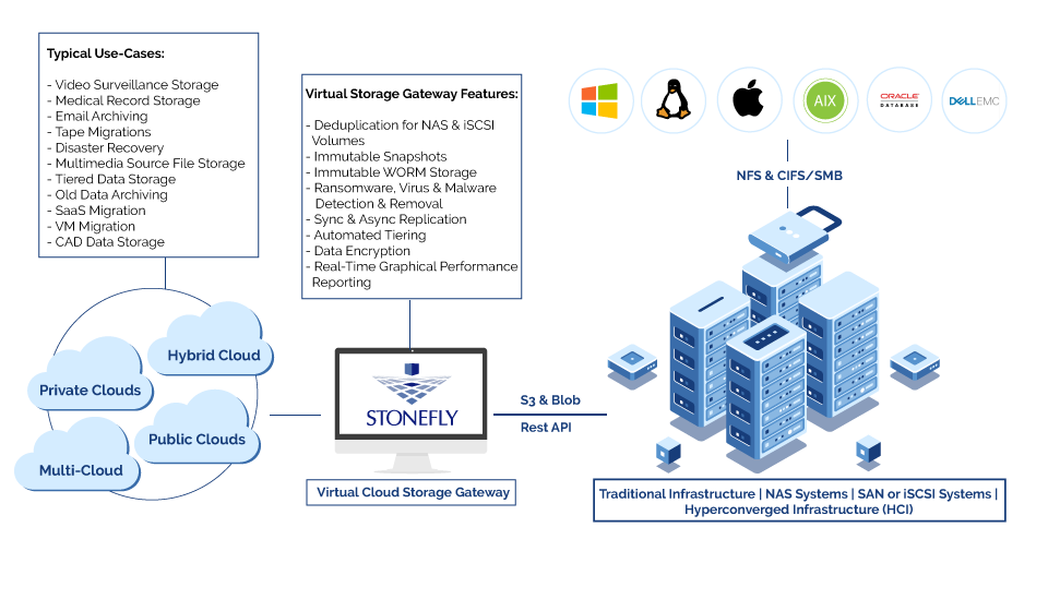 Smart Cloud Gateway 2