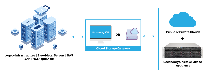 Smart Cloud Gateway 1