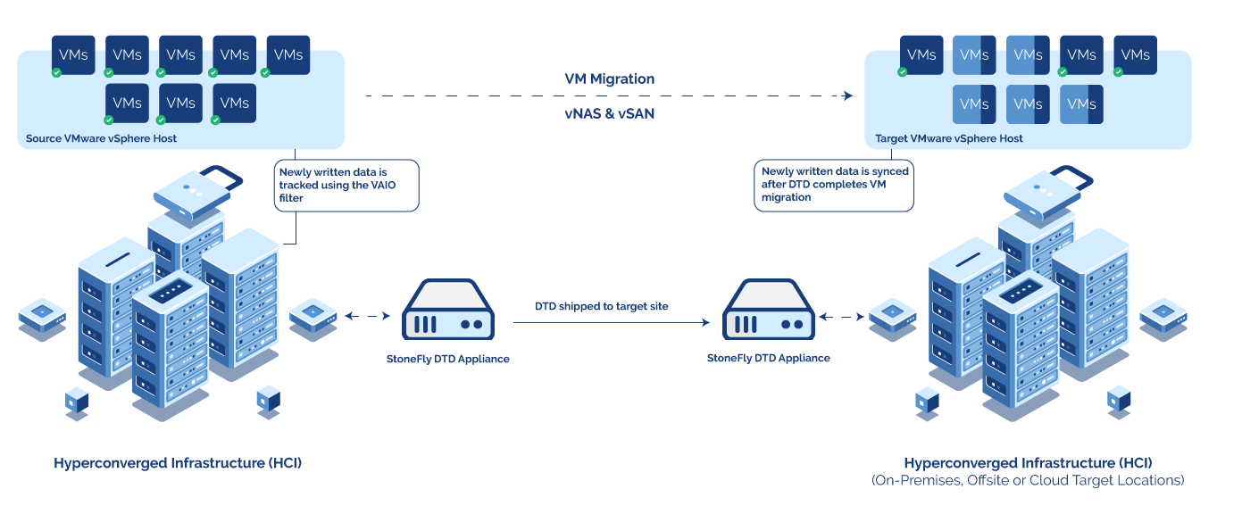 StoneFly Announced Disruption-Free Live VMware VM Migration DTDs