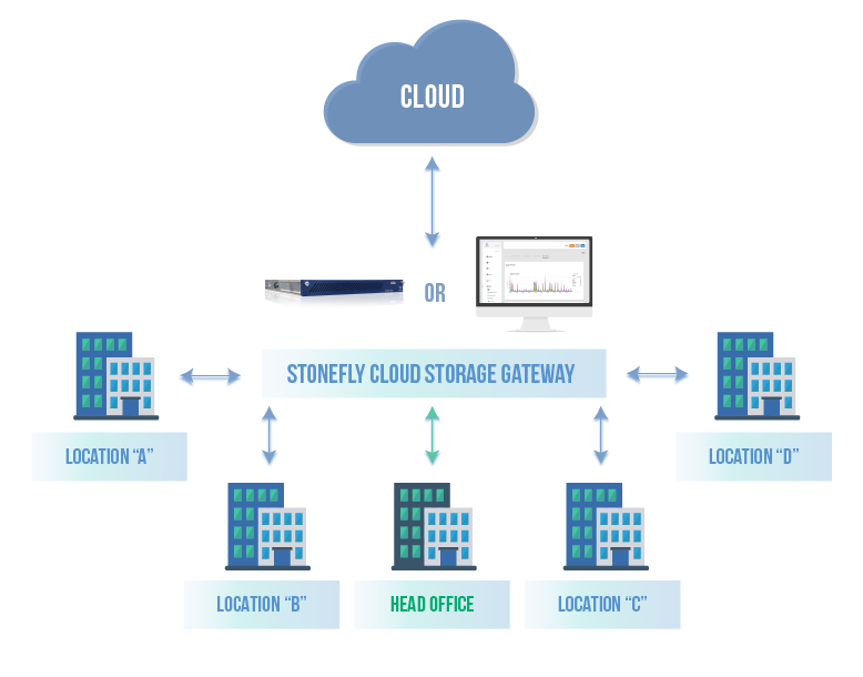 Hybrid Cloud storage