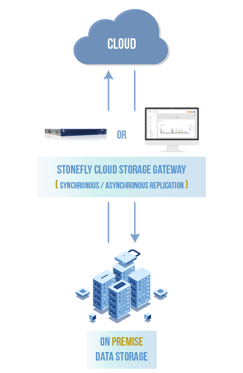 AWS Hybrid Cloud Storage for Media and Entertainment Industry