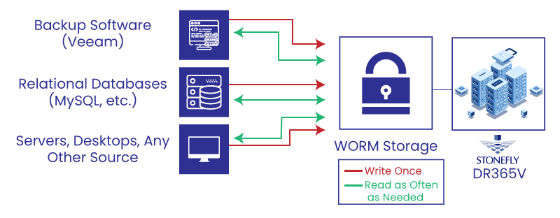 Veeam-Ready Appliance with Immutable / WORM Storage