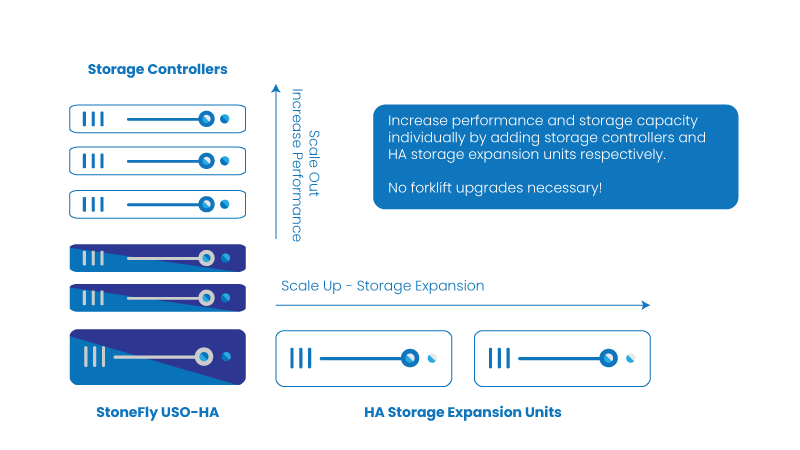 What makes converged storage the best data storage infrastructure 5