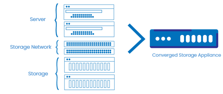 What makes converged storage the best data storage infrastructure 1
