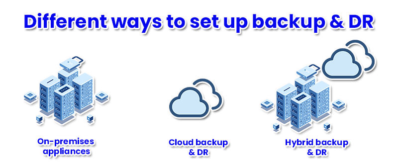 Protect your servers from ransomware attacks with backup & DR