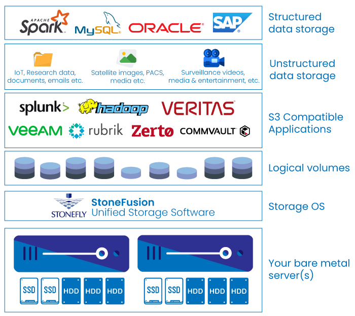 cloud connect for hyper converged infrastructure