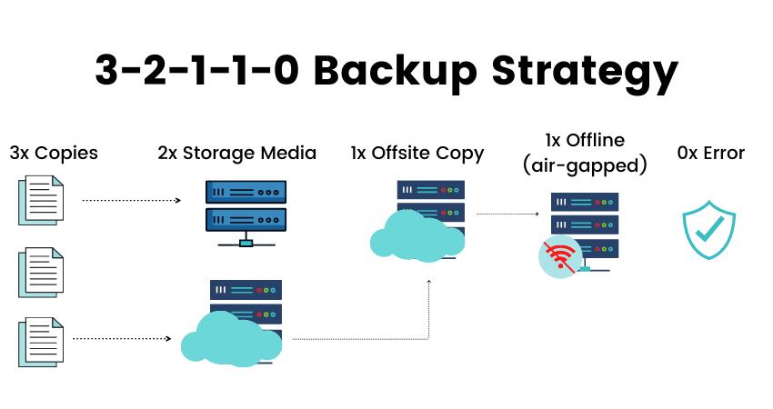 3-2-1-1-0 Backup Strategy
