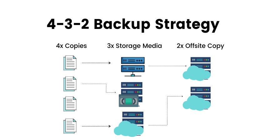 4-3-2 Backup Strategy